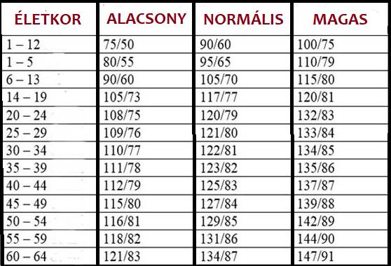 180 90 vérnyomás magas vérnyomás vesék ultrahangja